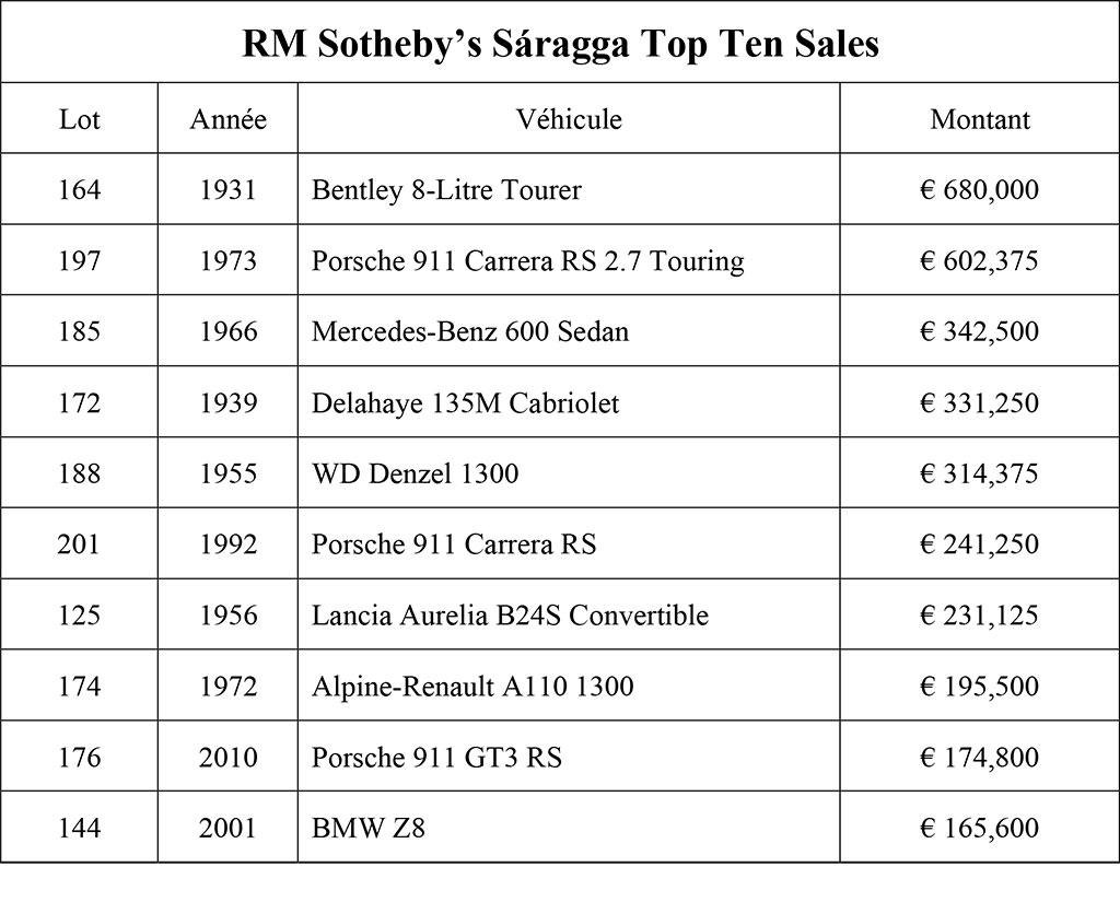 RM Sotheby's Sáragga Top Ten Sales