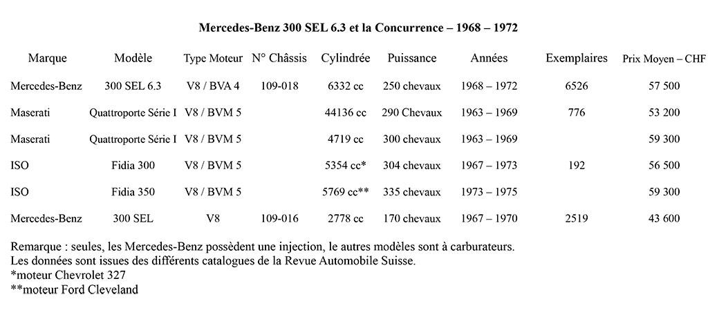 Mercedes-Benz 300 SEL 63 et la concurrence entre 1968 et 1972.