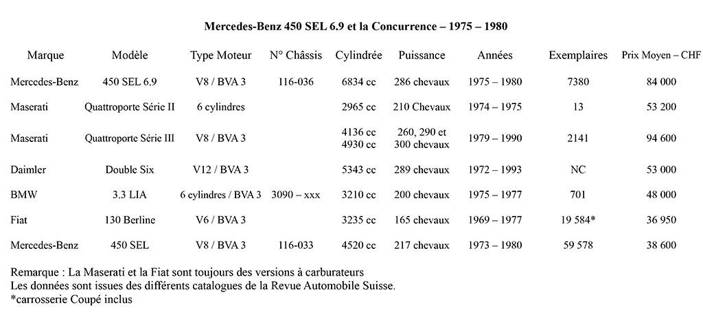 Mercedes-Benz 450 SEL 69 et la concurrence entre 1975 et 1980.