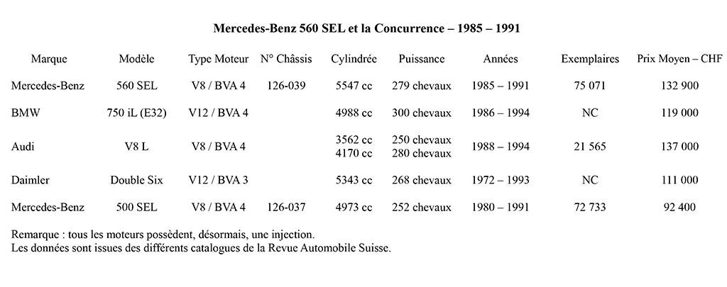 Mercedes-Benz 560 SEL et la concurrence entre 1985 et 1991.