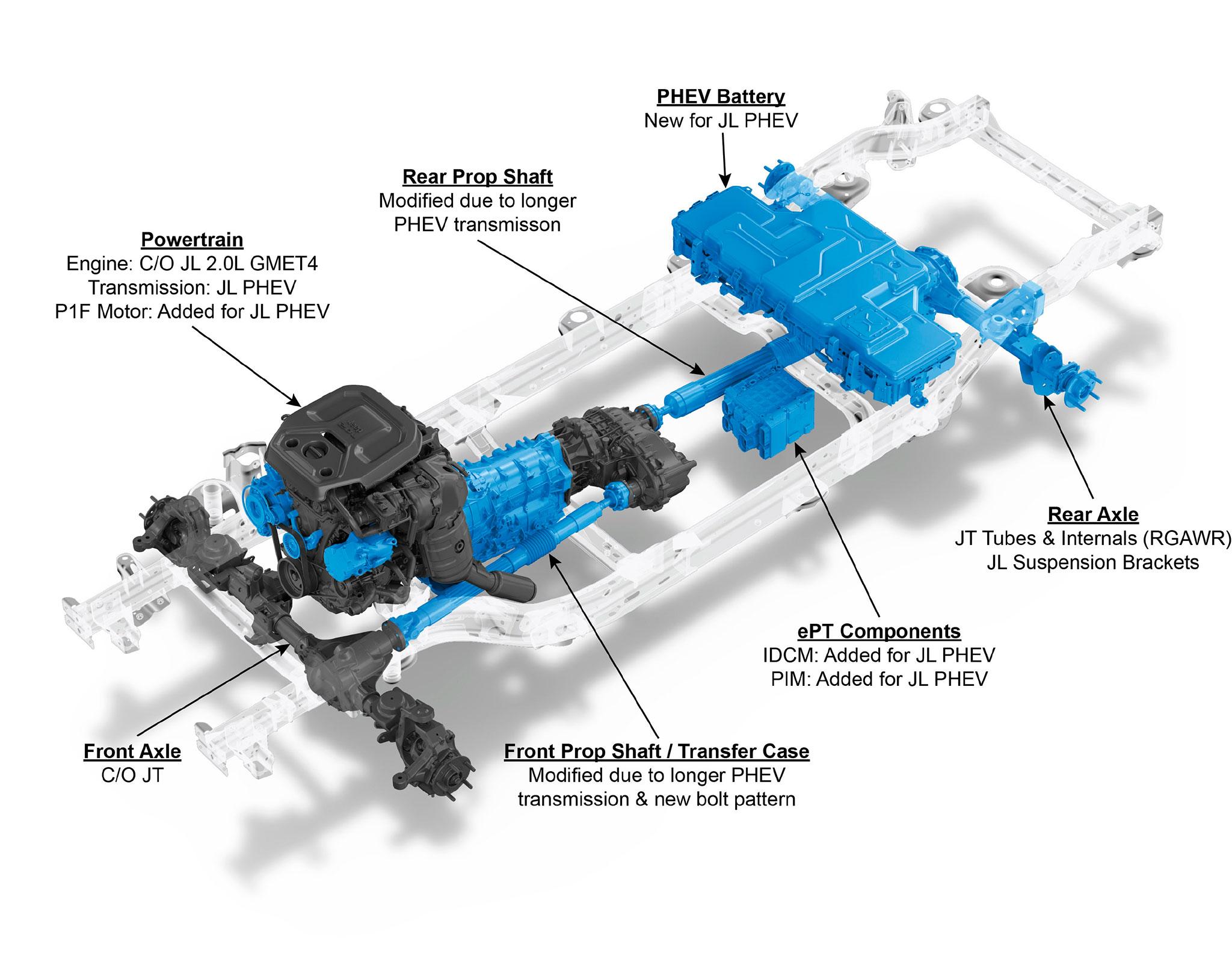 2021 Jeep Wrangler 4xe légendes des différents composants de l'hybridation