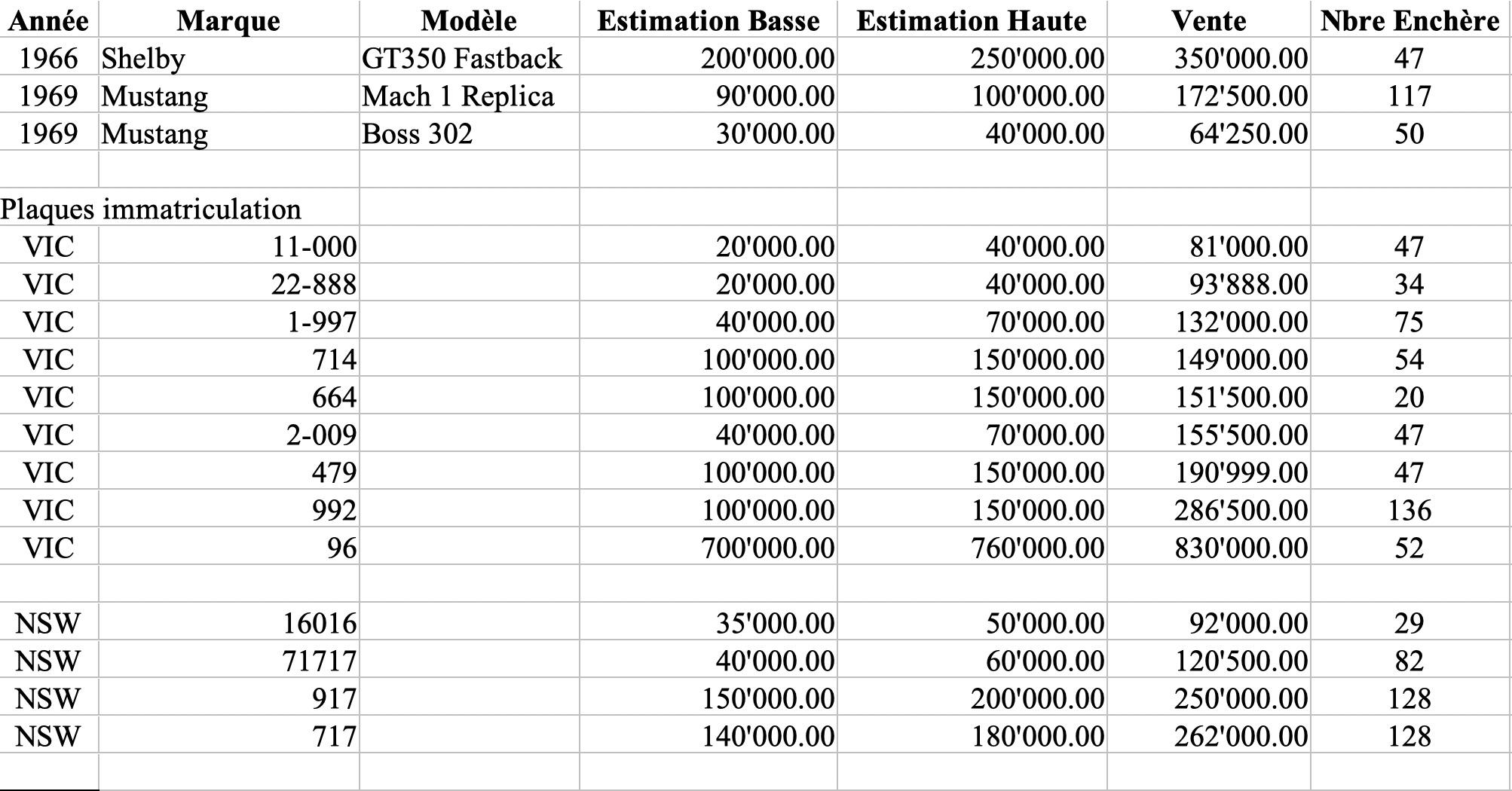 Résultats Shannons Auctions avril 2021.