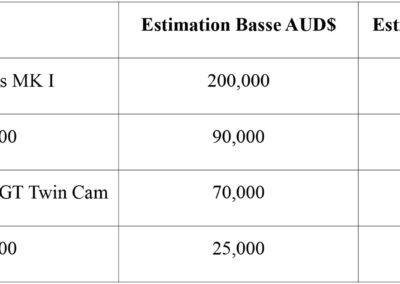 Tableau des estimations pour les Sportives Ford aux enchères chez Shannons Auctions.