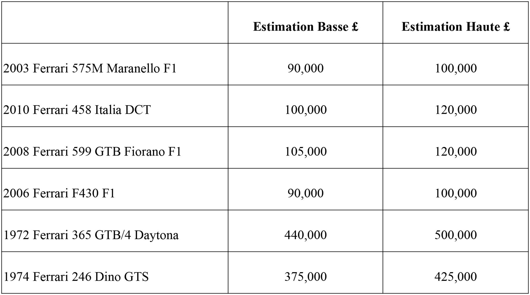 Tableau Estimation Ferrari Silverstone.
