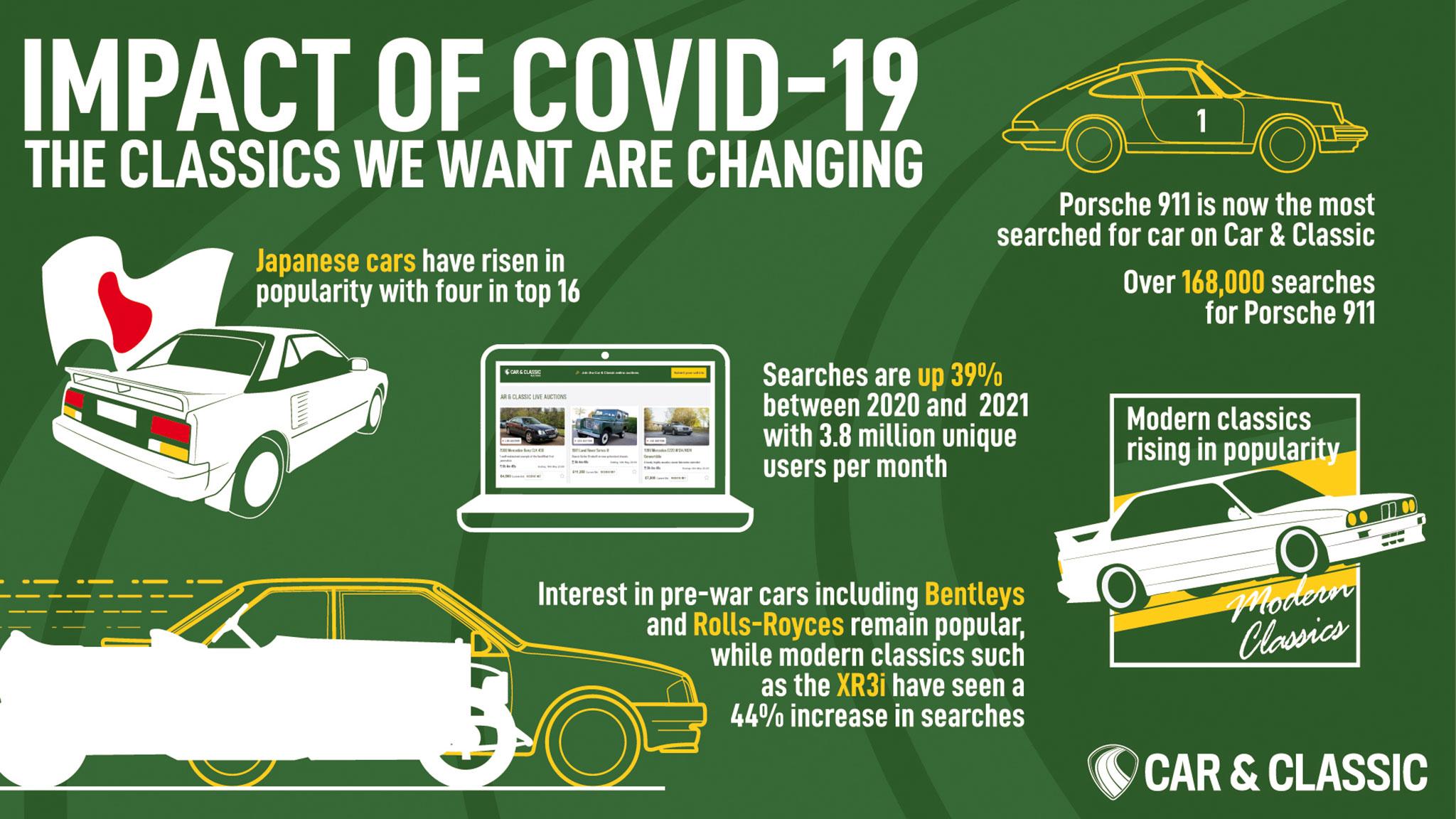 The impact of Covid 19 on classic car sales Car & Classic - Marché de la Collection.